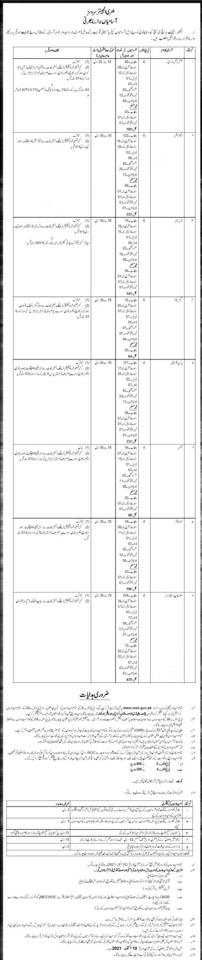 MES Military Engineering Services Pakistan Army Jobs 2021 Terms and Conditions to Apply